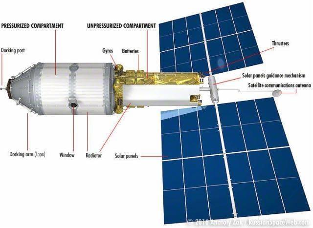 Rússia planeja criar hotel de luxo na Estação Espacial Internacional.