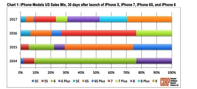 Relatório recente diz que iPhone X vendeu menos que iPhone 8 e 8 Plus em lançamento.