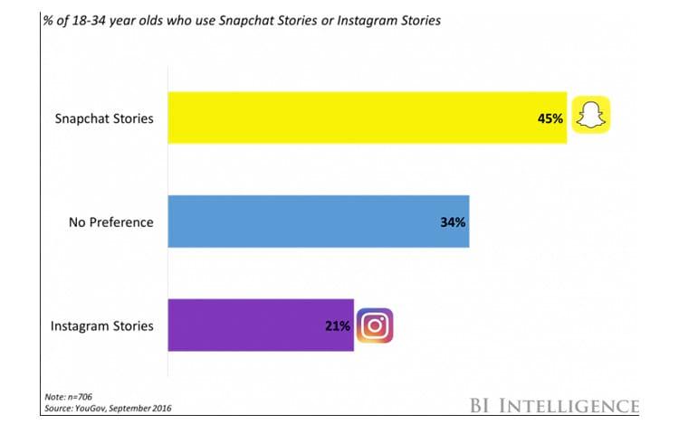 Ainda extremamente popular entre os jovens, o Snapchat segue firme, só que com menos anunciantes e influencers