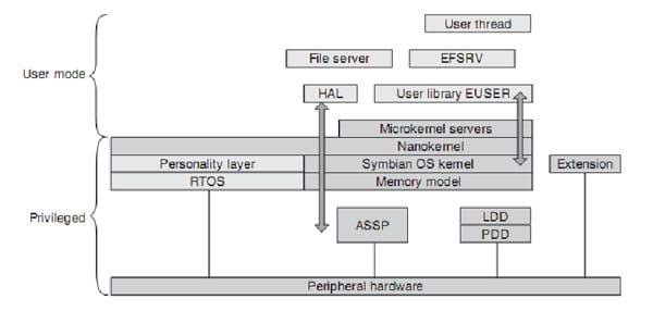 Figura 1. Estrutura do Kernel do Symbian OS. Fonte: Smartphone Operating System Conceps with Symbian OS.
