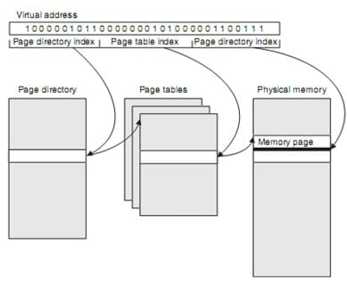 Figura 3: Tabela de página multi-nivel. Fonte: Smartphone Operating System Concepts with Symbian OS