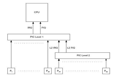 Figura 4 - Funcionamento das Interrupções. Fonte: Symbian OS Internals Real-time Kernel Programming