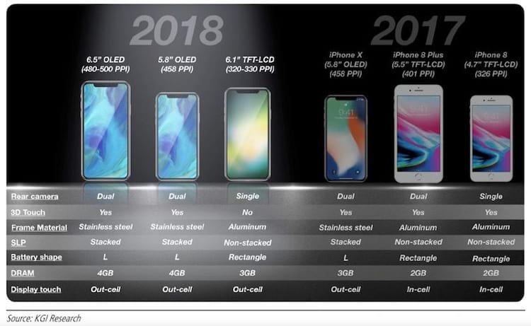 Estes seriam os três modelos novos de iPhone