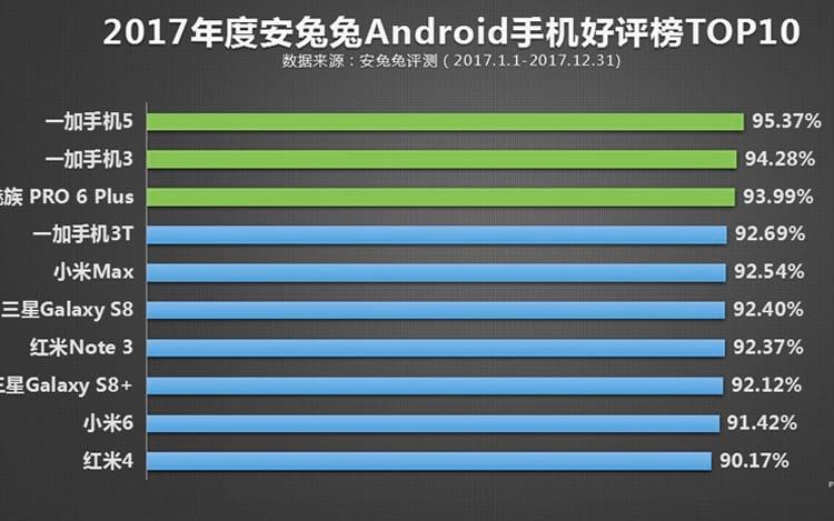 Lista AnTuTu, smartphones mais populares em 2017