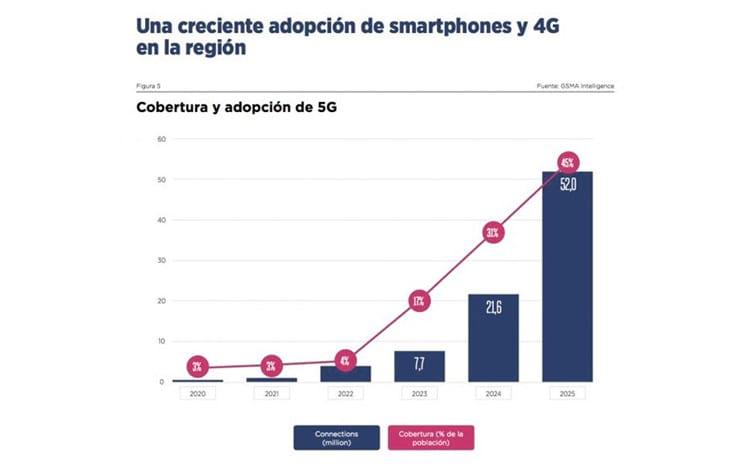Redes 5G chegam somente em 2025 ao Brasil