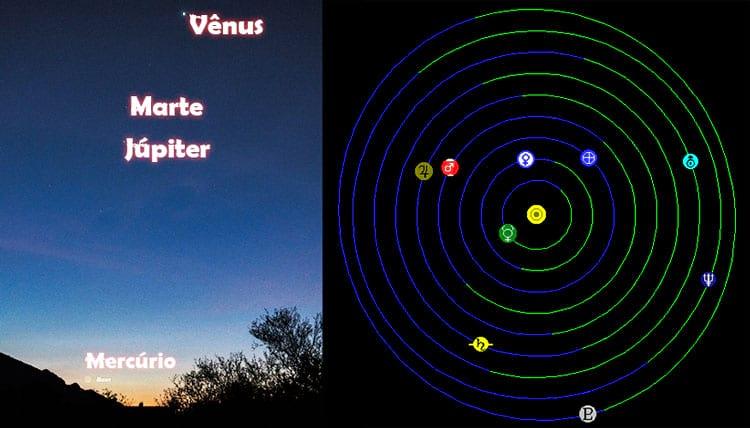 Alinhamento dos planetas de 2015