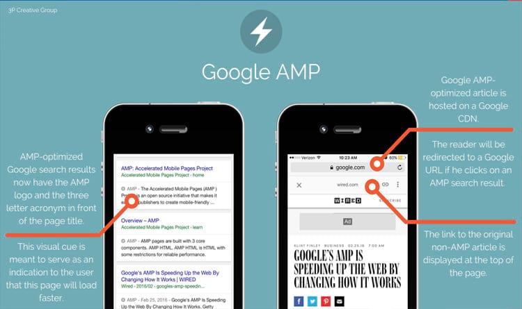 O que o AMP tem a oferecer (Fonte da imagem: Sitechecker)