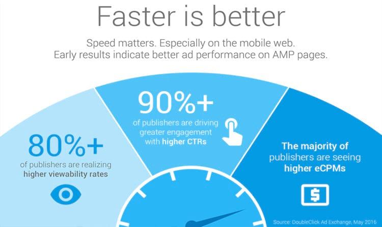 O quanto a velocidade pode melhorar a experiência em dispositivos móveis.
