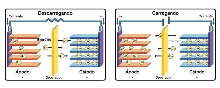 FIG 1 - funcionamento das baterias de íons de lítio