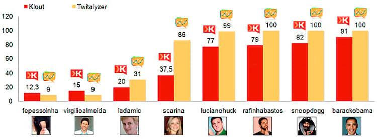 Scarina, o 2º bot criado alcançou índices de influência digno de jornalistas influentes e verdadeiros