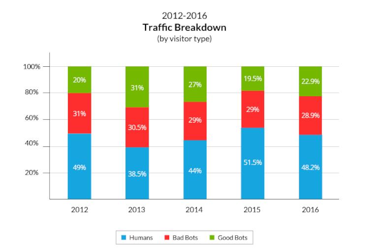 Segundo pesquisa do Incapsula os bots já respondem pela maioria dos acessos dos sites