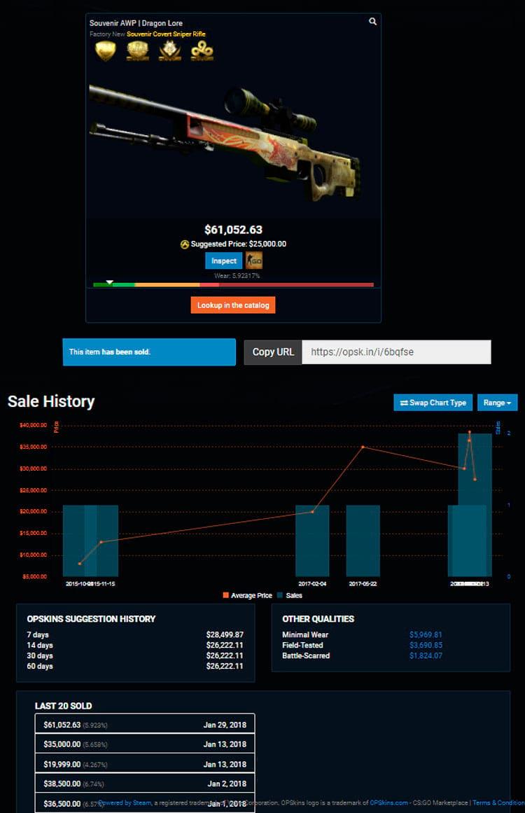 Preço de uma Dragonlore não baixa de 20 mil dólares