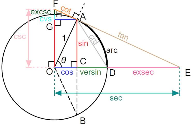 Diversas propriedades trigonométricas de um triângulo