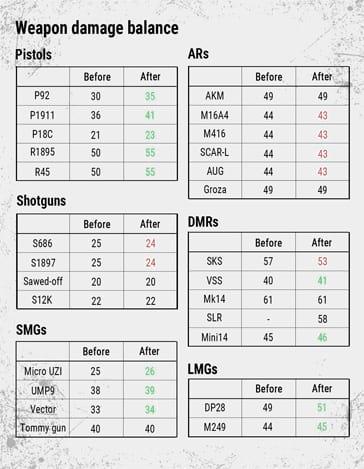 Alterações específicas de cada arma.