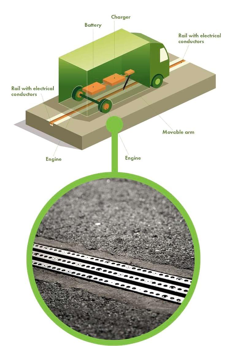 Detalhe de como funcionará a rodovia eletrificada