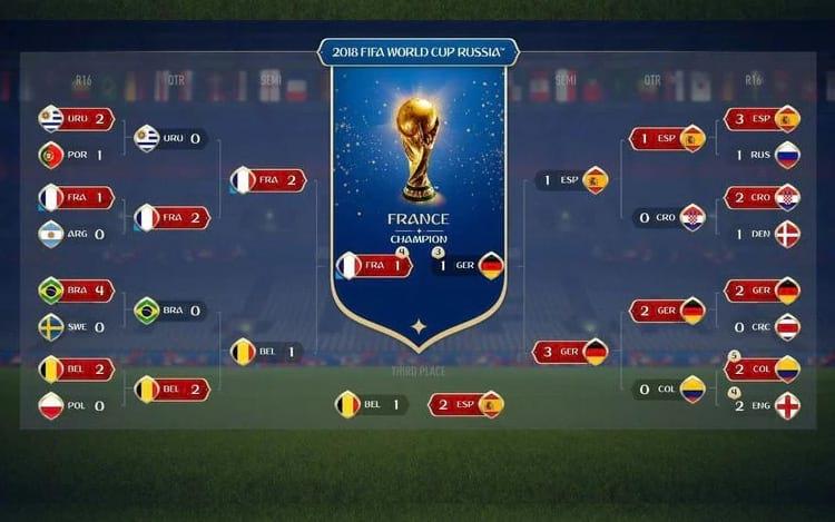 Tabela dos mata-matas da Copa do Mundo, de acordo com a simulação do FIFA 18. (Imagem: Divulgação/EA Sports)