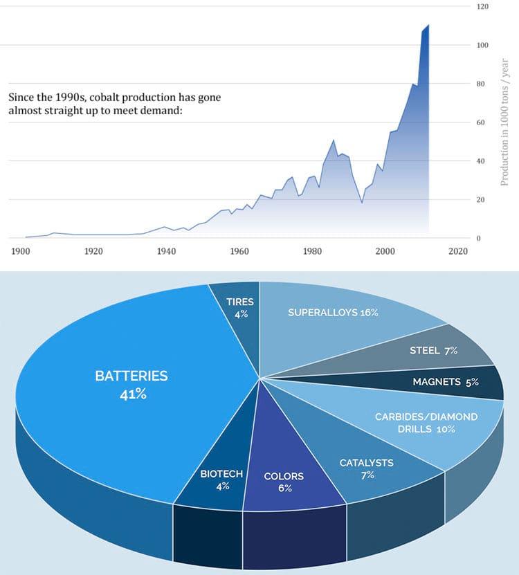 Acima a evolução da mineração mundial de cobalto e abaixo como ele é consumido