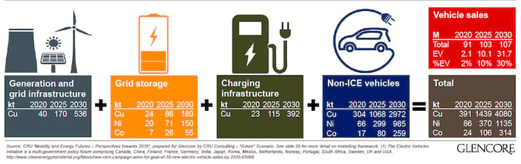 Toda cadeia produtiva que envolve os veículos elétricos e as demandas de metais para as décadas futuras. Cobalto é representado pelo símbolo Co