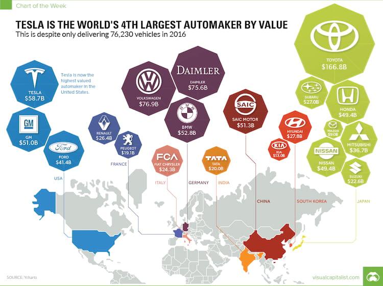 Montadoras de automóveis avaliadas por seu valor de mercado em 2016