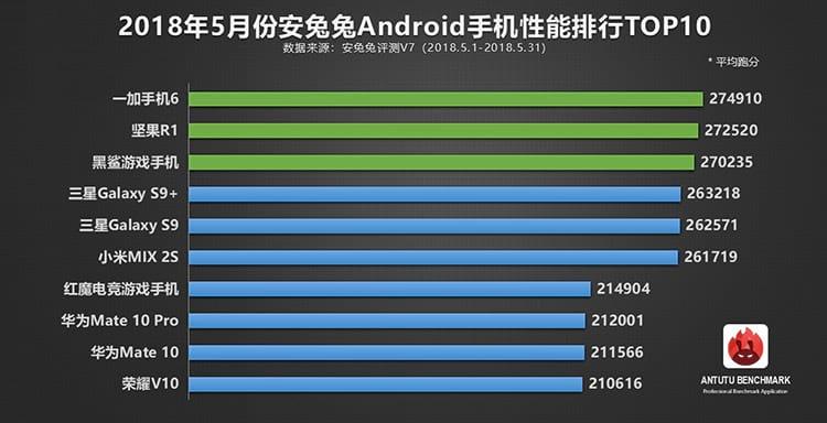 Ranking do AnTuTu em maio de 2018
