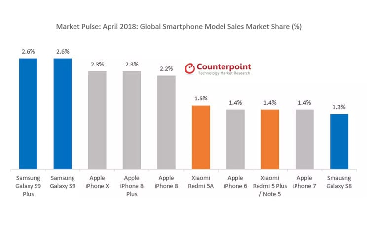 Galaxy S9 Plus lidera vendas no mês de abril