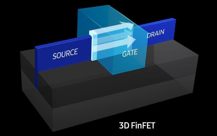 3D FinFet - also known as fish fin