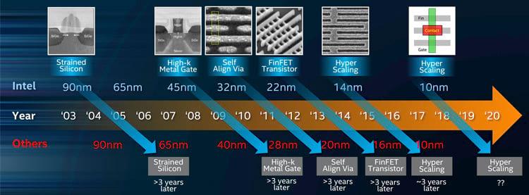 A evolução dos transistores da Intel