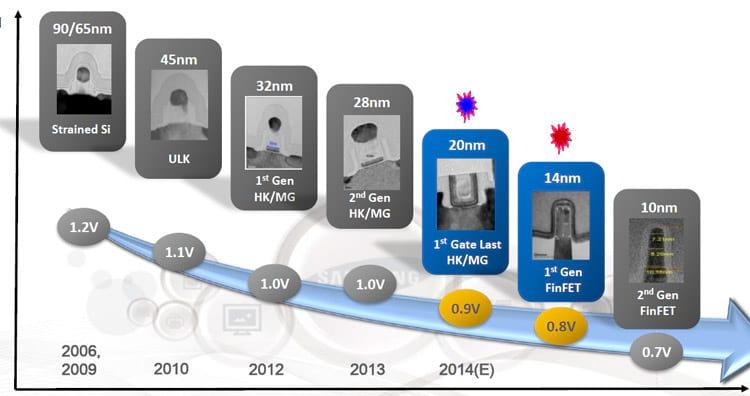 A evolução dos transistores da Samsung