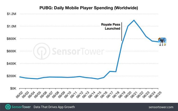 O aumento dramático em compra de jogadores com a introdução do Event Pass. (Gráfico: Sensor Tower)