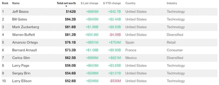 Lista exibe os nomes mais ricos do planeta. Grande parte deles pertence ao setor tecnológico.