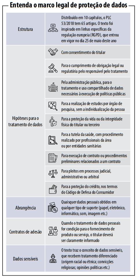 Marco legal de proteção de dados