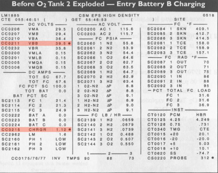 """Uma reconstrução (baseada na impressão do papel térmico original) de uma das telas do EECOM momentos antes do acidente. A bateria de entrada """"B"""" está puxando corrente em uma carga de rotina"""