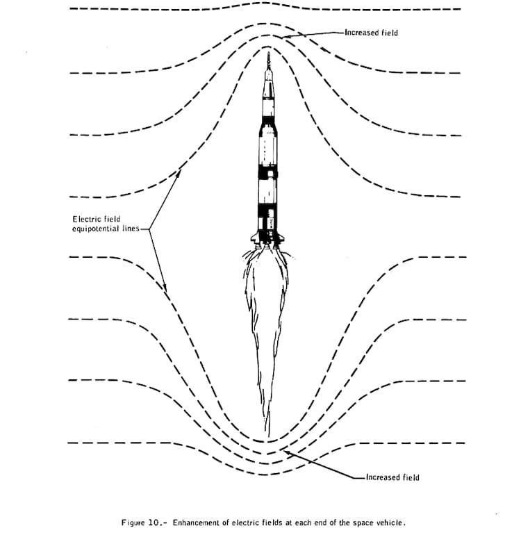 Como o Apollo 12 aprimorou o campo elétrico