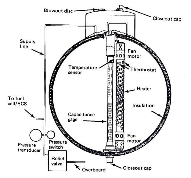 Um diagrama de um tanque de oxigênio supercrítico típico da Apollo
