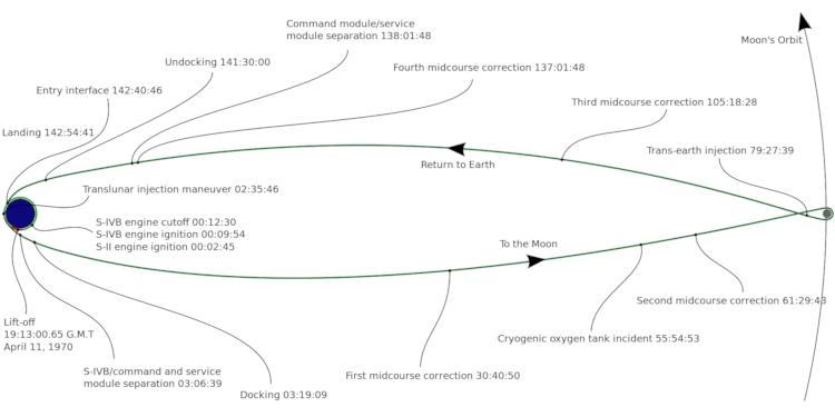 A trajetória da Apollo 13 do começo ao fim, com destaque aos eventos mais marcantes. A explosão do tanque de oxigênio ocorreu cerca de 56 após o início da missão enquanto ainda estava a caminho da Lua