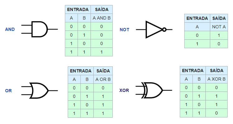 Representation of each port and its truth table, that is, the values ​​that come in and how they come out.  Note that in computing, 0 is FALSE and 1 is TRUE.