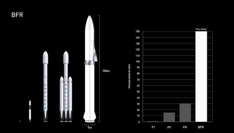 Como não temos imagens sobre a Starlink ainda, fique com esse comparativo dos veículos da empresa de Musk em tamanho e capacidade de carga até a órbita. Da esquerda para a direita: Falcon 1, Falcon 9, Falcon Heavy e Big Falcon Rocket