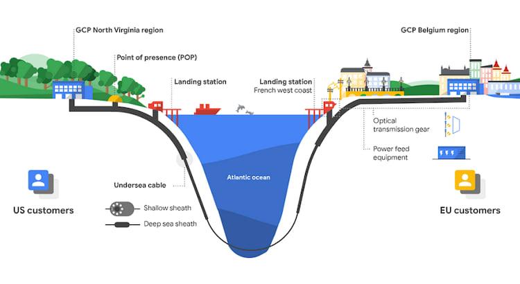 Google anuncia a construção de cabo submarino no Atlântico.
