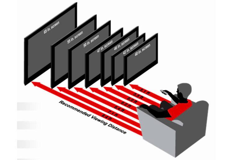 Relação entre alguns tamanhos de tela e distância. Distância medida em pés (30.5 cm)
