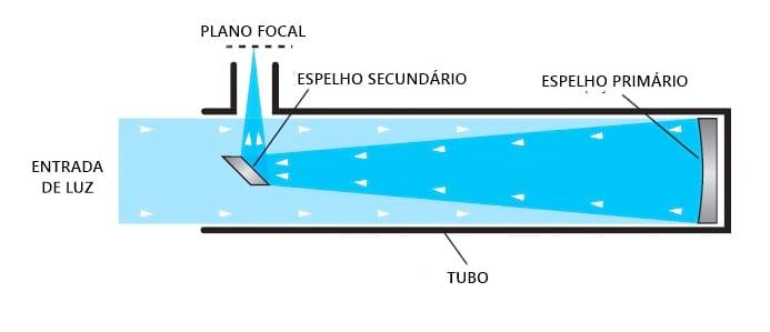 Telescópio refletor newtoniano