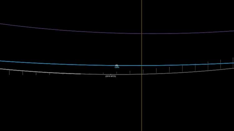Asteroide 2016 NF23 em órbita