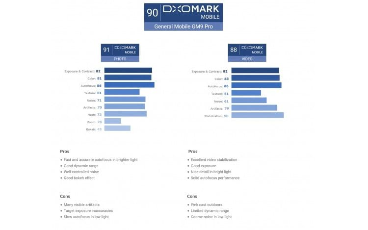 Resultados DxOMark sobre General Mobile GM 9 Pro