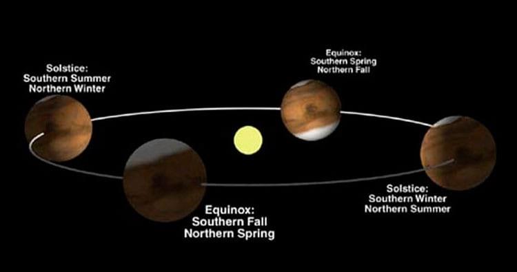 Estações do ano e posição de Marte em relação ao sol
