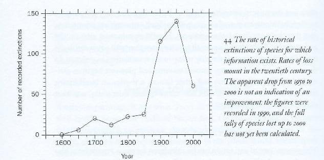 Número de espécies extintas com base nas espécies catalogadas