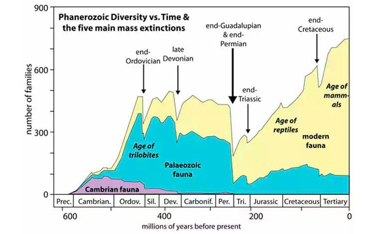 Geralzão das extinções que vamos ver em detalhes abaixo