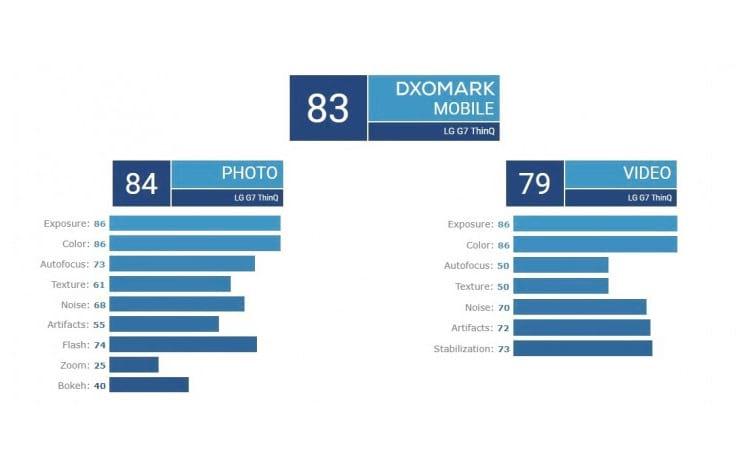 Resultados DxOMark sobre LG G7 ThinQ