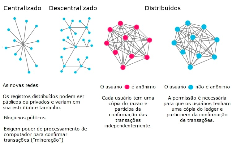O que é Blockchain