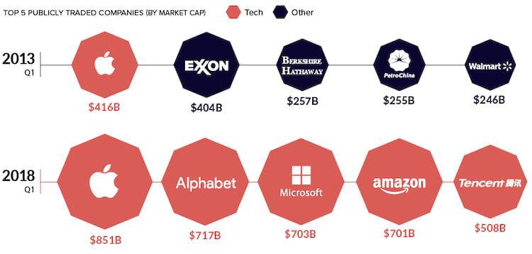 Em 5 anos as empresas mais valiosas do mundo passaram a ser aquelas que trabalham com dados e ativos não tangíveis