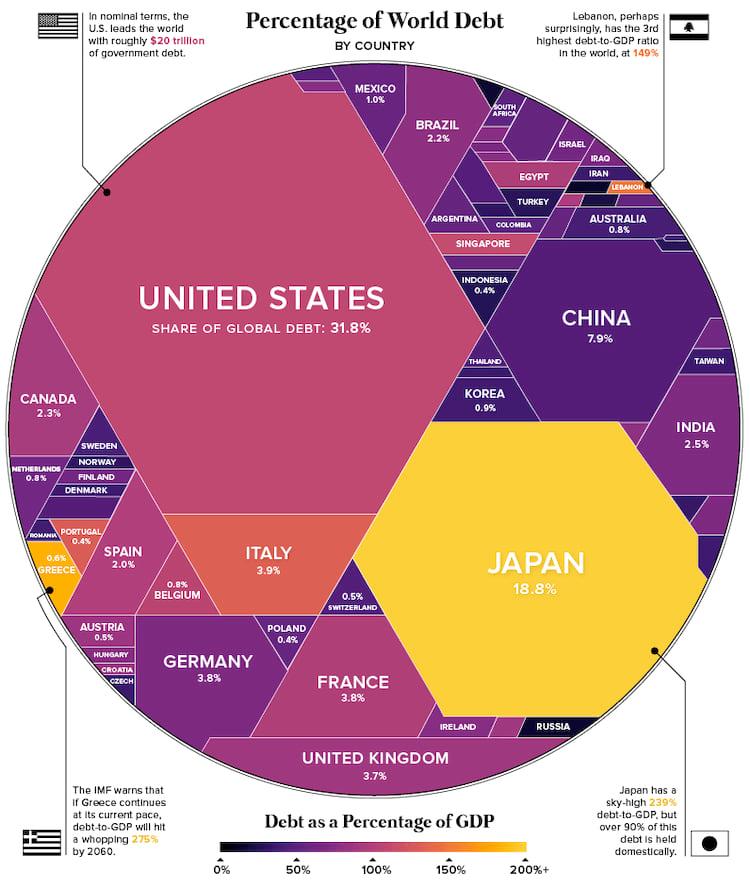 Estados Unidos lideram o ranking de maiores débitos governamentais