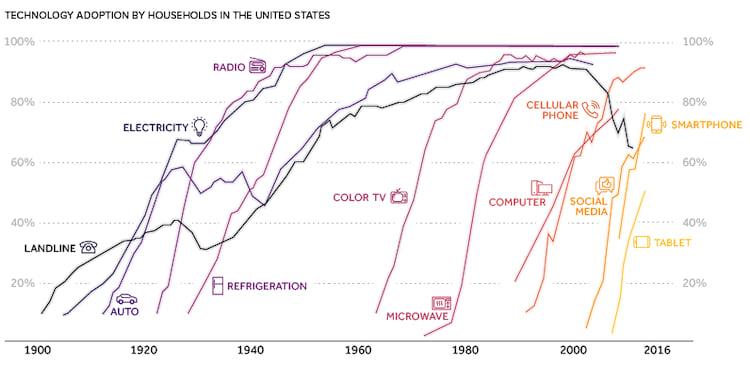 Estamos adotando tecnologias igualmente mais rápido